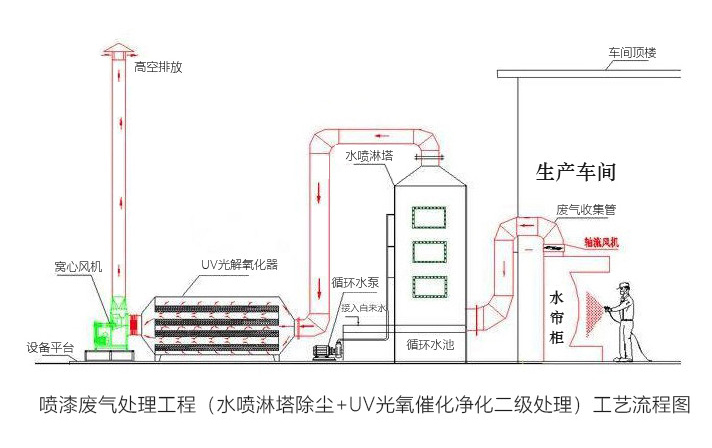 催化燃烧活性炭吸附