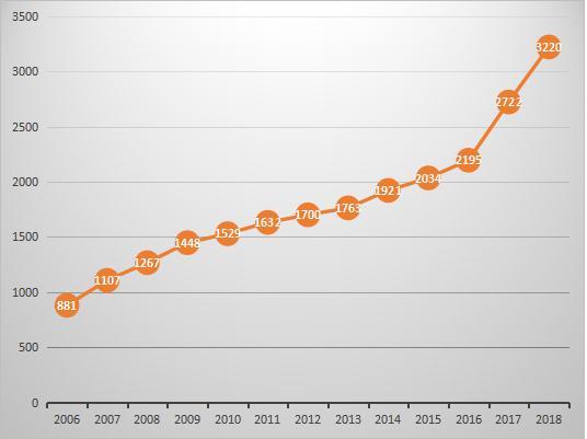 2018年全國危險廢物經營許可證數量