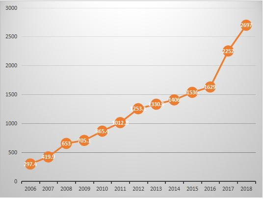 2006-2018年危險廢物實際收集和利用處置量