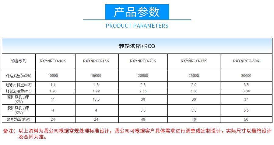 ,rco催化燃烧废气处理设备,沸石转轮浓缩+rto/rco