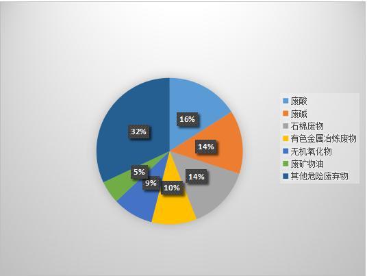 2015年中國主要危廢類別占比圖