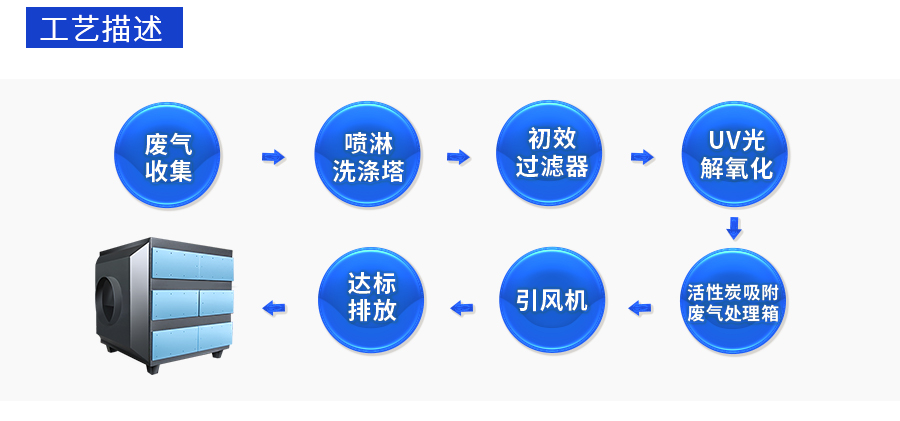 活性炭吸附净化设备,活性炭过滤箱