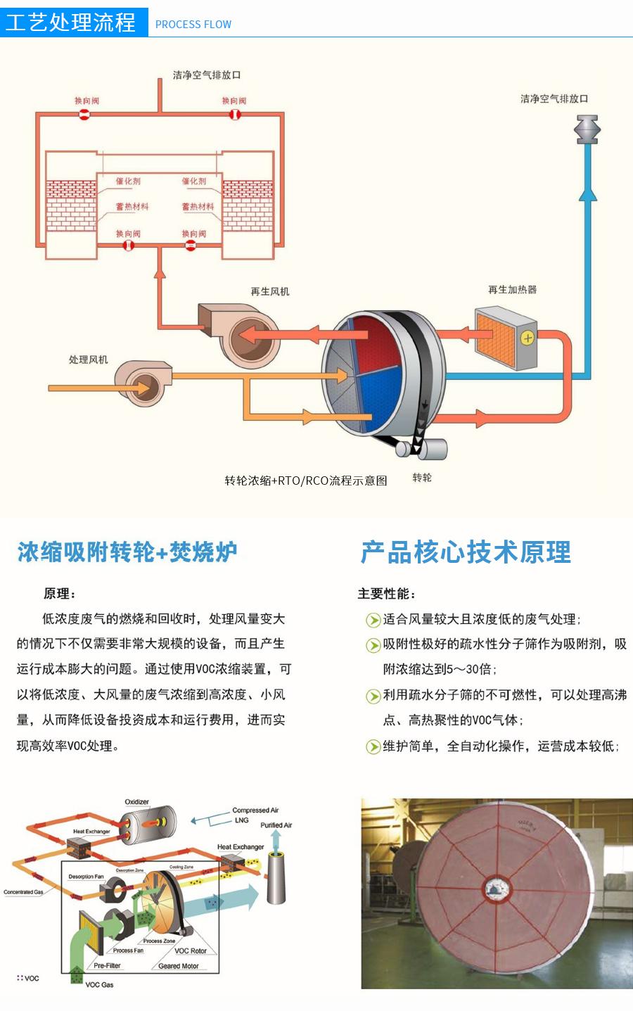 沸石转轮吸附浓缩,沸石转轮装置厂家