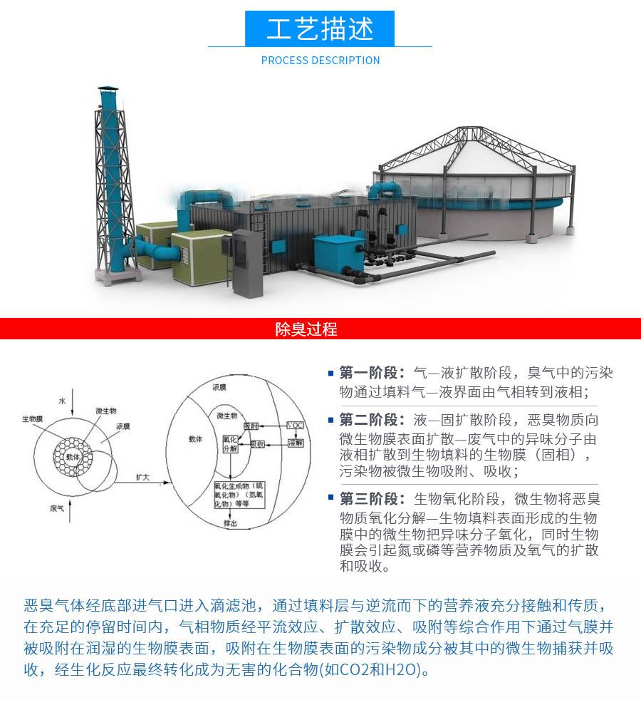 有机废气治理,废气生物处理技术