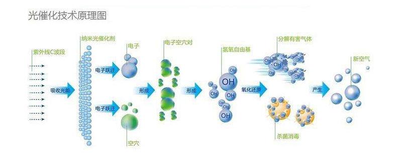 uv光催化氧化技术