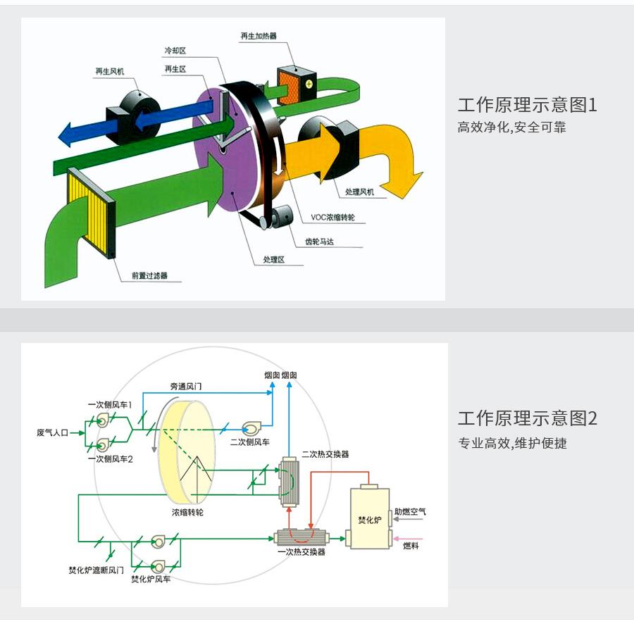 废气处理设备-RCO与RTO比较