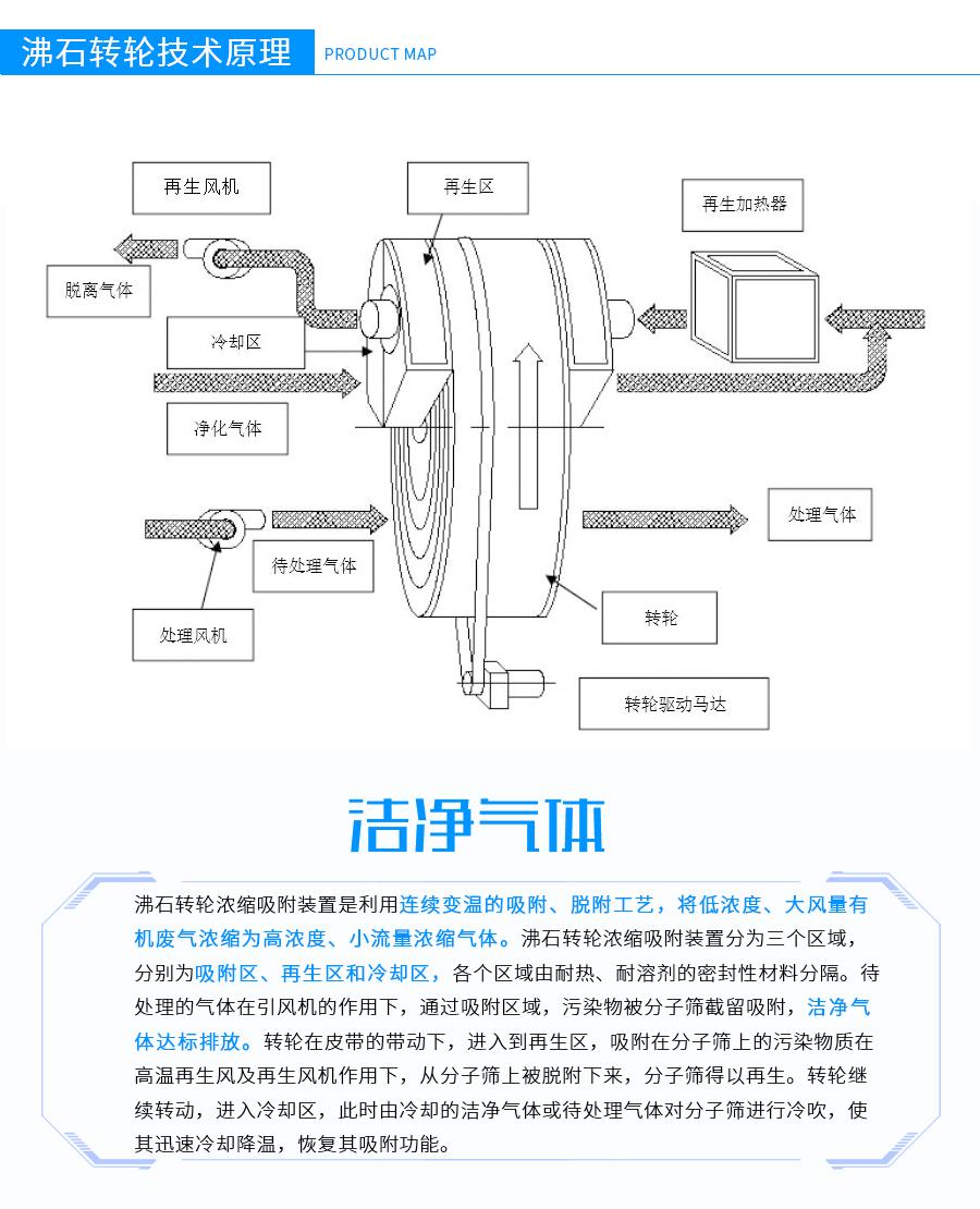 沸石转轮浓缩+RTO燃烧系统,沸石转轮浓缩废气燃烧装置