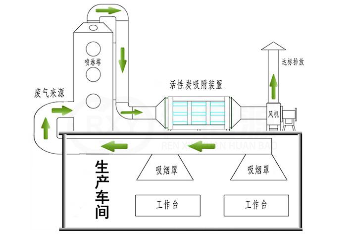噴淋塔+活性炭吸附箱